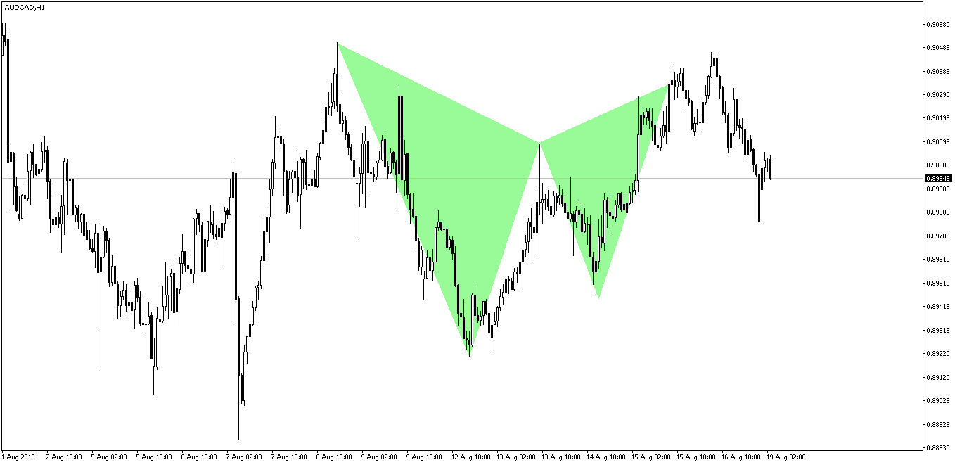 AUDCAD Gartley Pattern After
