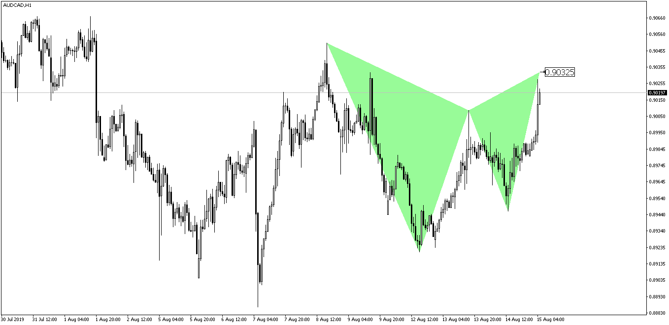 AUDCAD Gartley Pattern Before