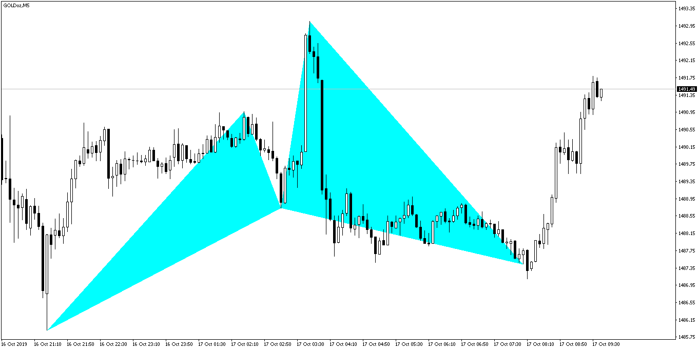 Gold Cypher Pattern After