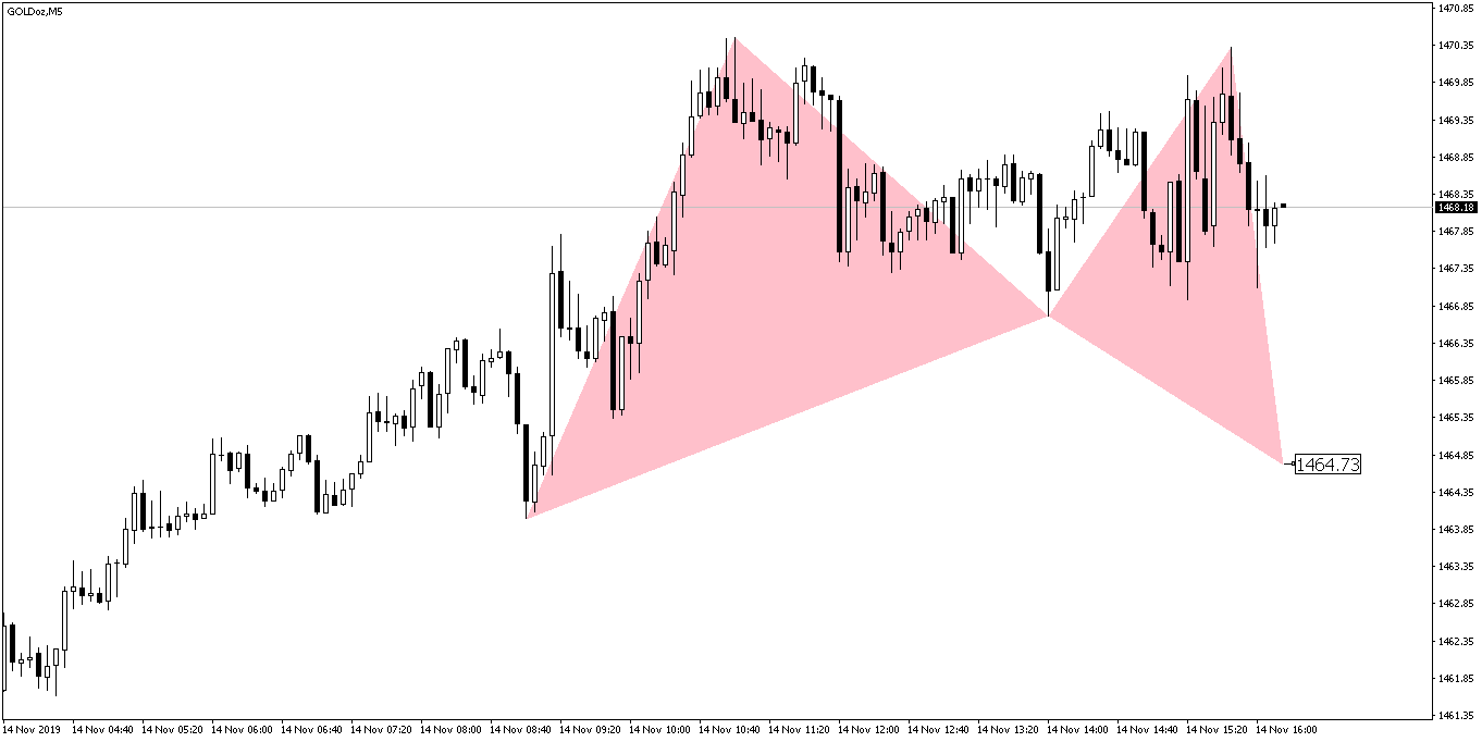 Gold Bat Pattern Before