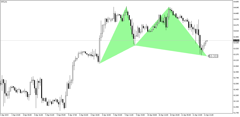 WTI Gartley Pattern Before