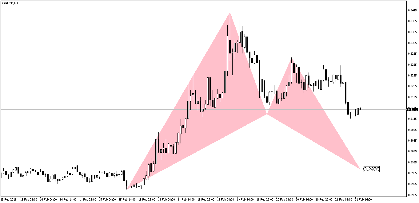 XRPUSD Bat Pattern Before