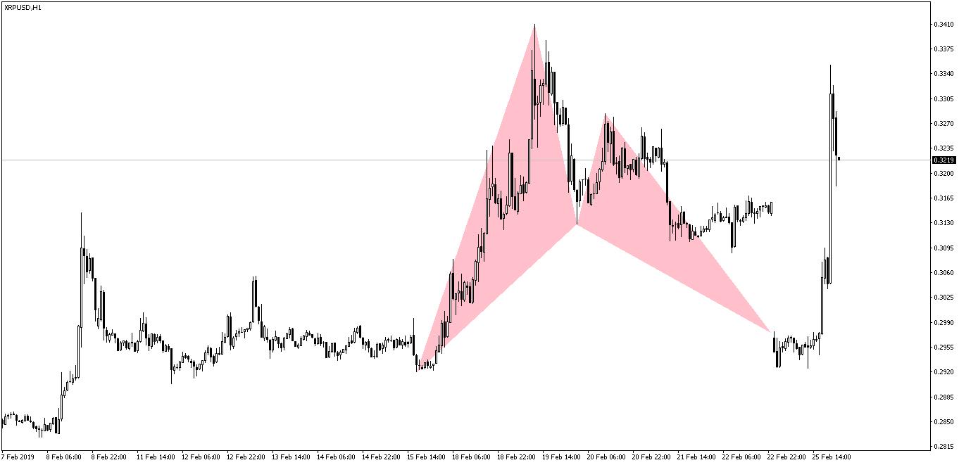 XRPUSD Bat Pattern After