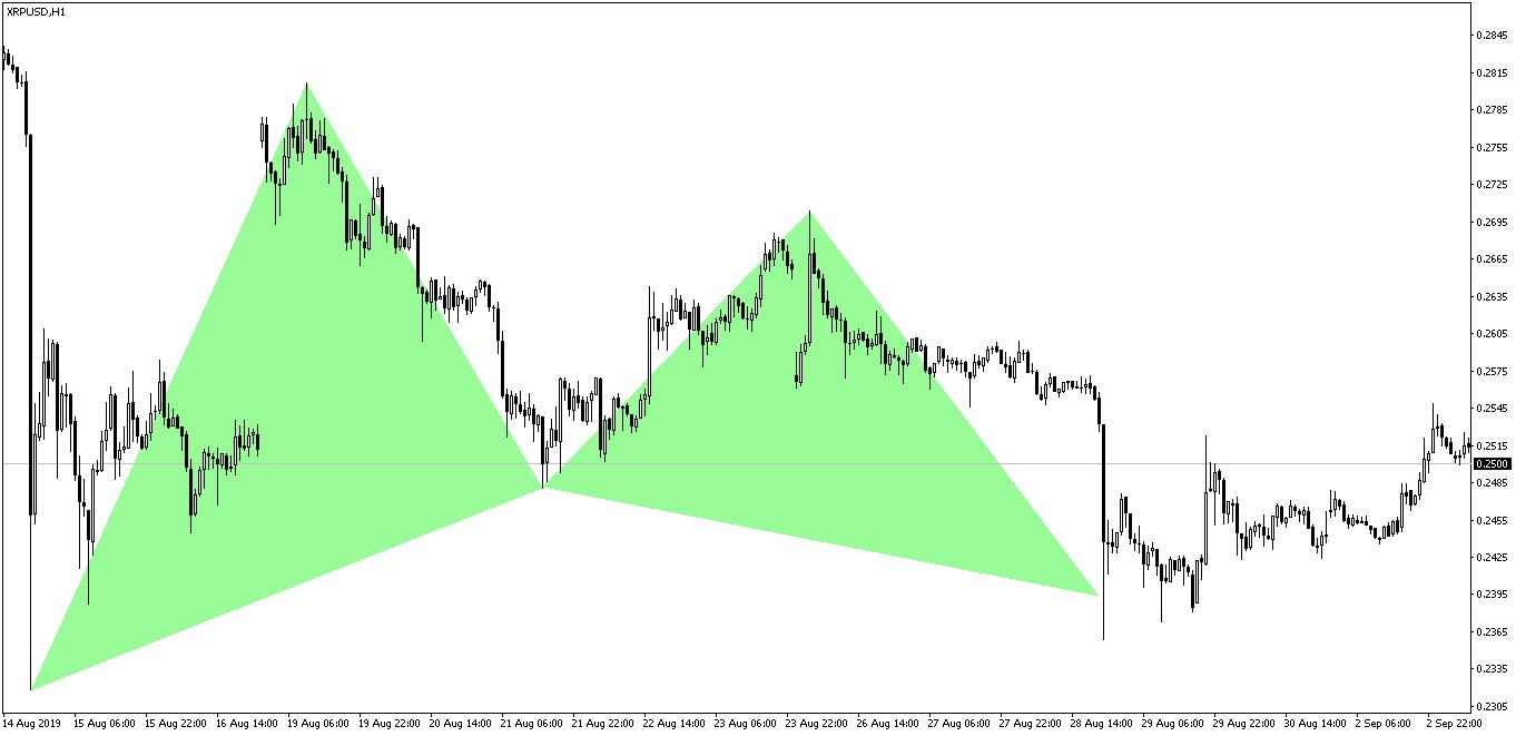 XRPUSD Gartley Pattern After