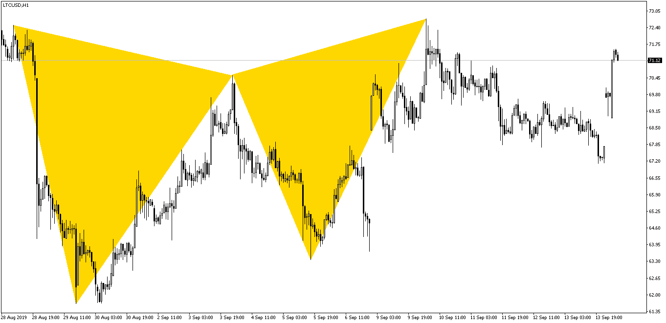 LTCUSD Butterfly Pattern After