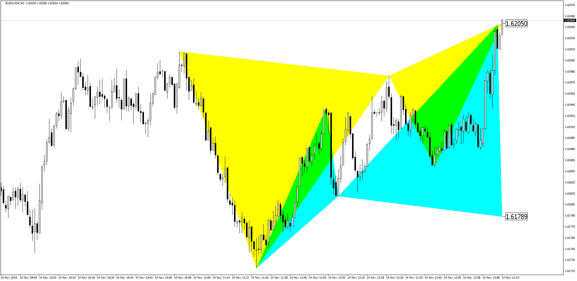 EURAUD Butterfly Pattern Before