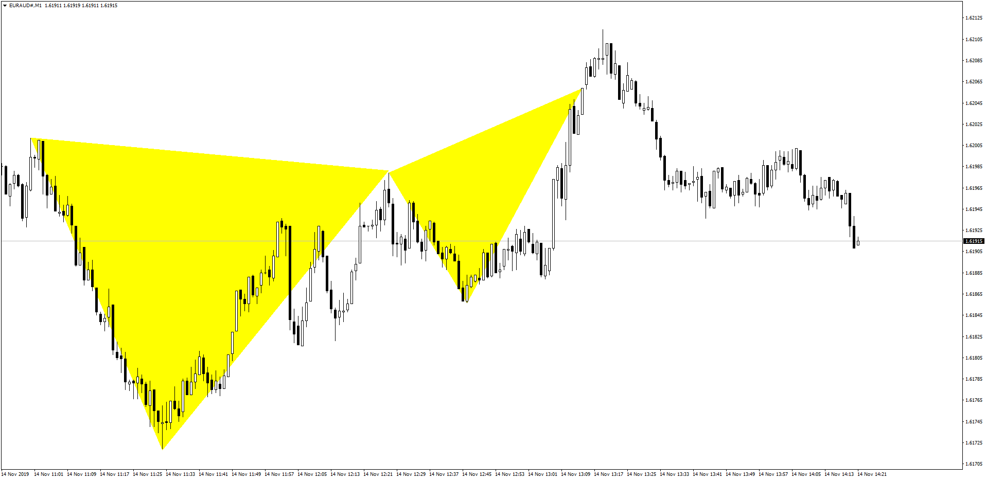EURAUD Butterfly Pattern After