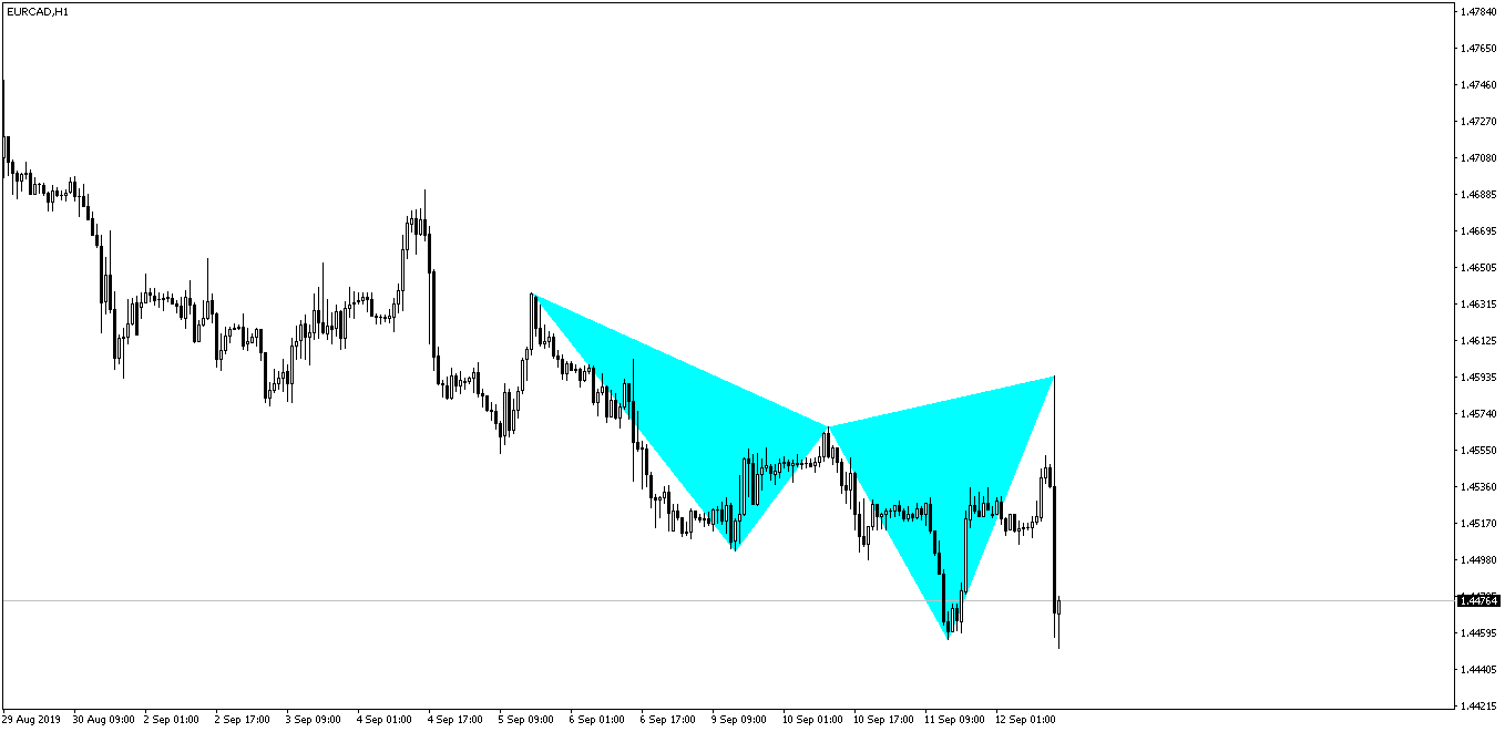 EURCAD Cypher Pattern After
