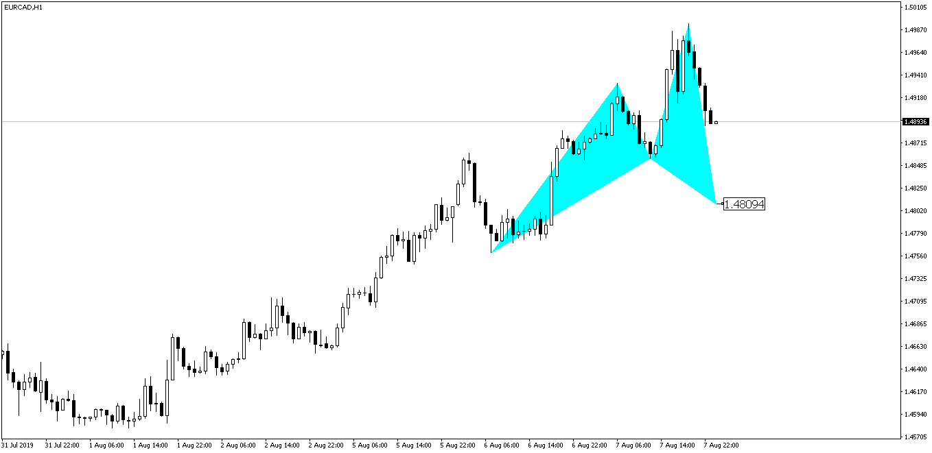 EURCAD Cypher Pattern Before