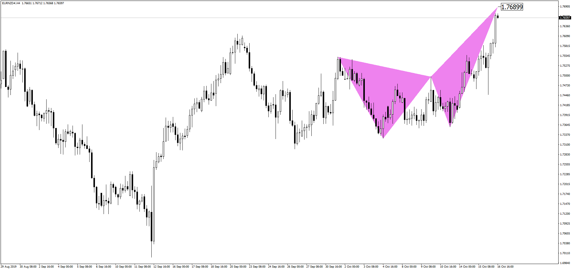 EURNZD Crab Pattern Before