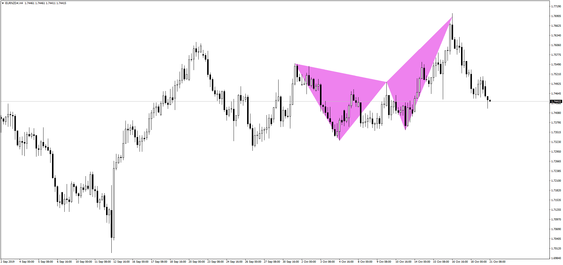 EURNZD Crab Pattern After