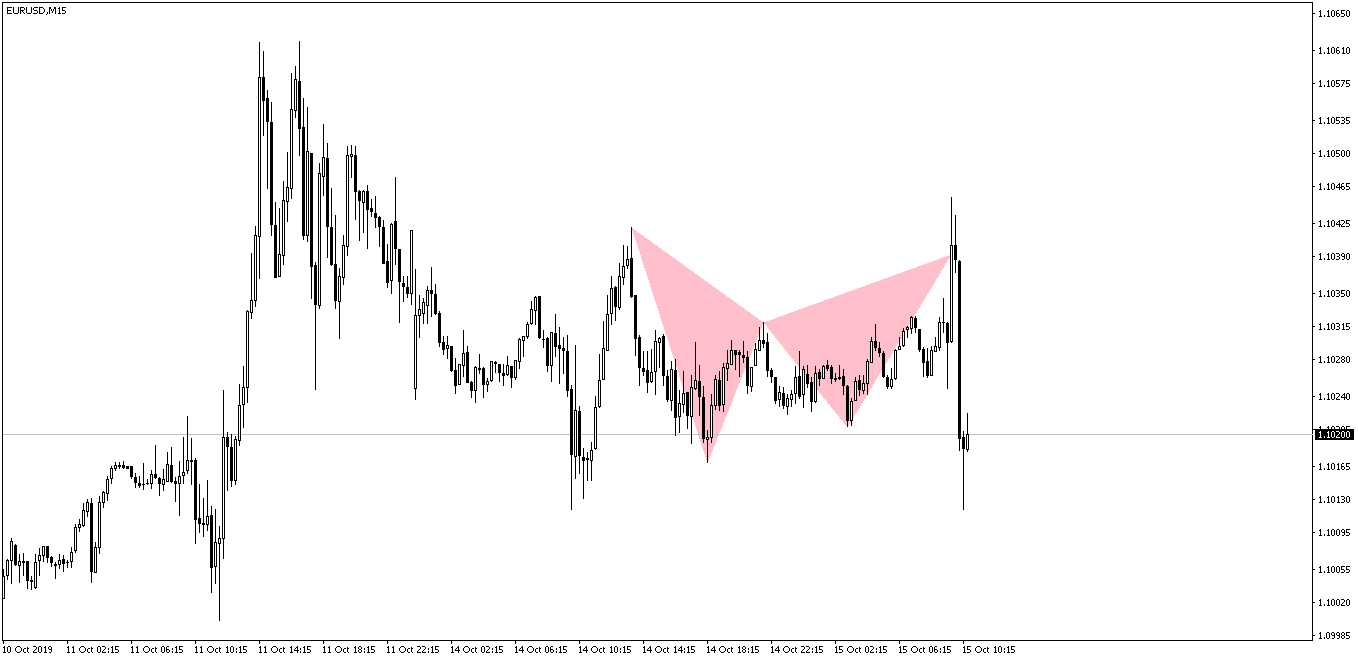 EURUSD Bat Pattern After