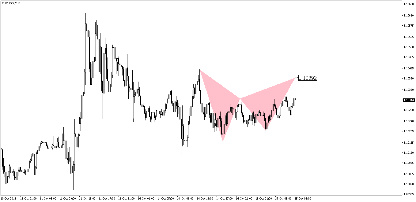 EURUSD Bat Pattern Before