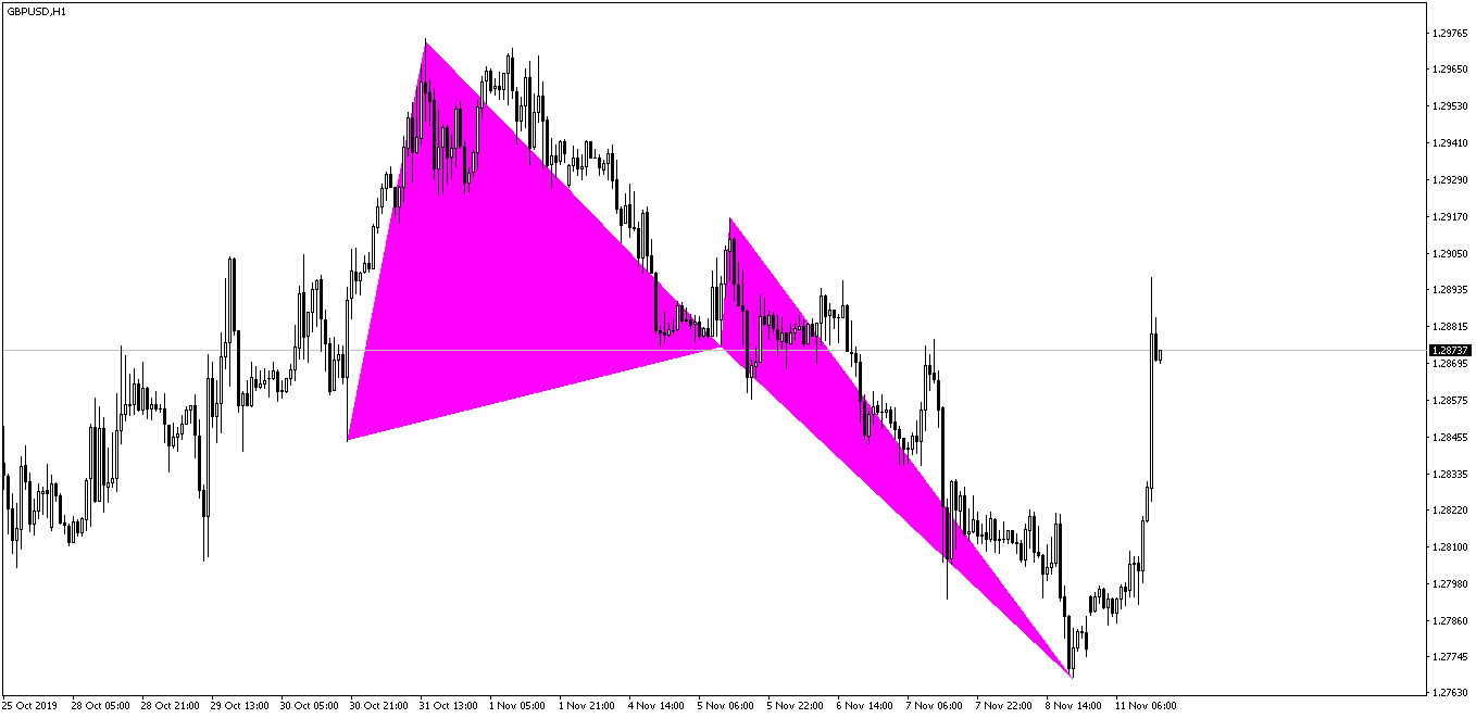 GBPUSD Crab Pattern After