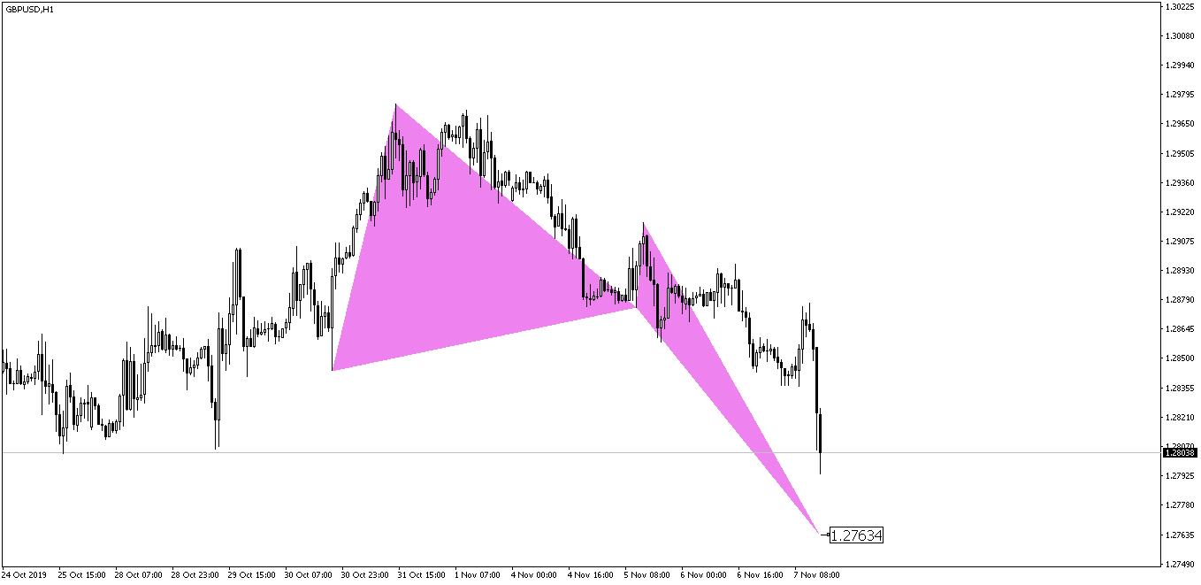 GBPUSD Crab Pattern Before
