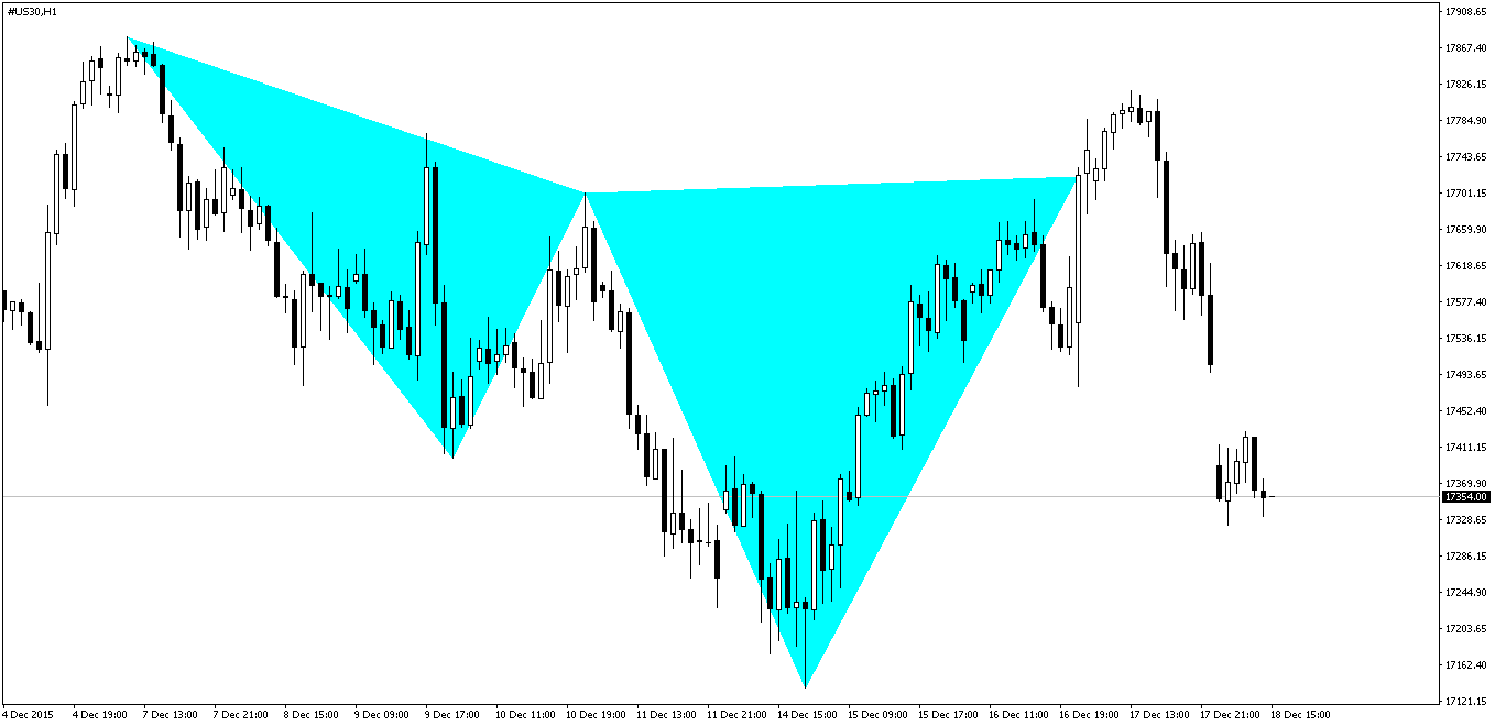 Dow Jones Cypher Pattern After