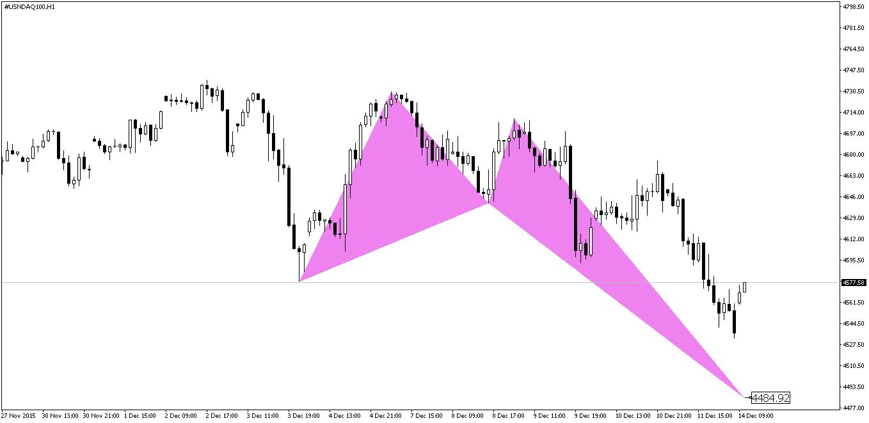 NASDAQ Crab Pattern Before