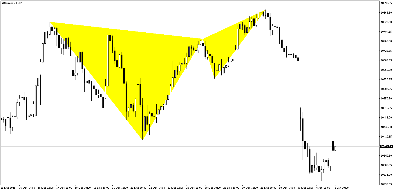 Dax Butterfly Pattern After
