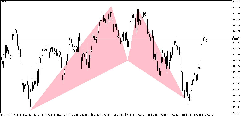 Dow Jones Bat Pattern After