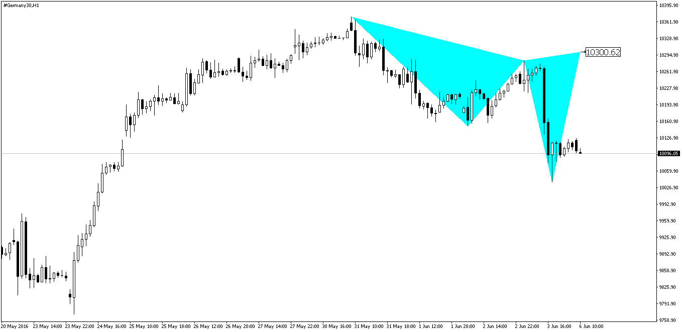 Dax Cypher Pattern Before