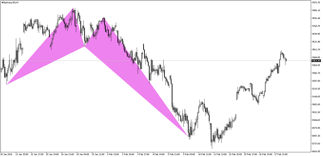 Dax Crab Pattern After