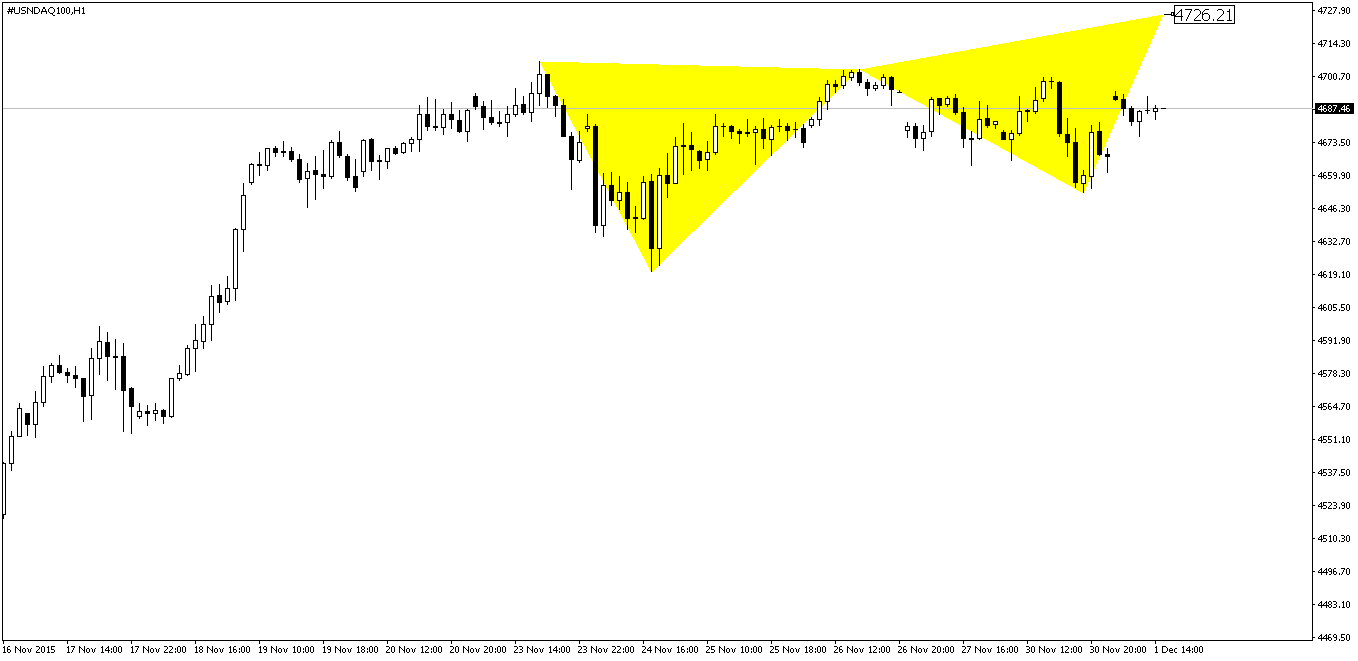 NASDAQ Butterfly Pattern Before