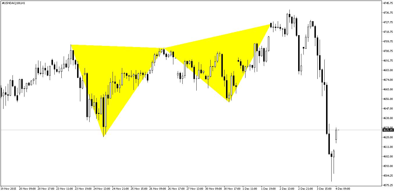 NASDAQ Butterfly Formasyonu Sonrası
