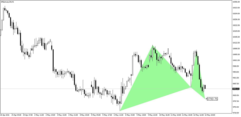Dax Gartley Pattern Before