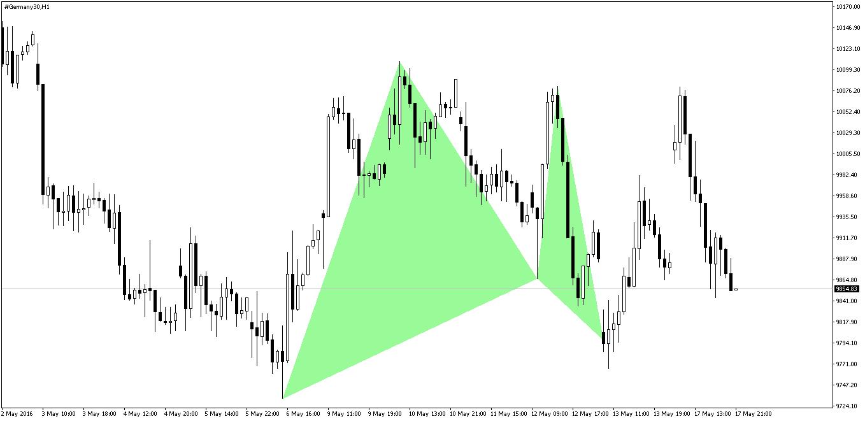 Dax Gartley Pattern After