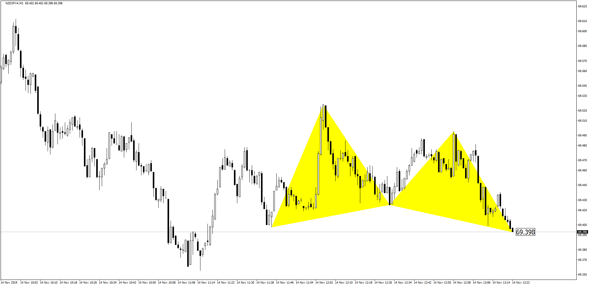 NZDJPY Butterfly Pattern Before