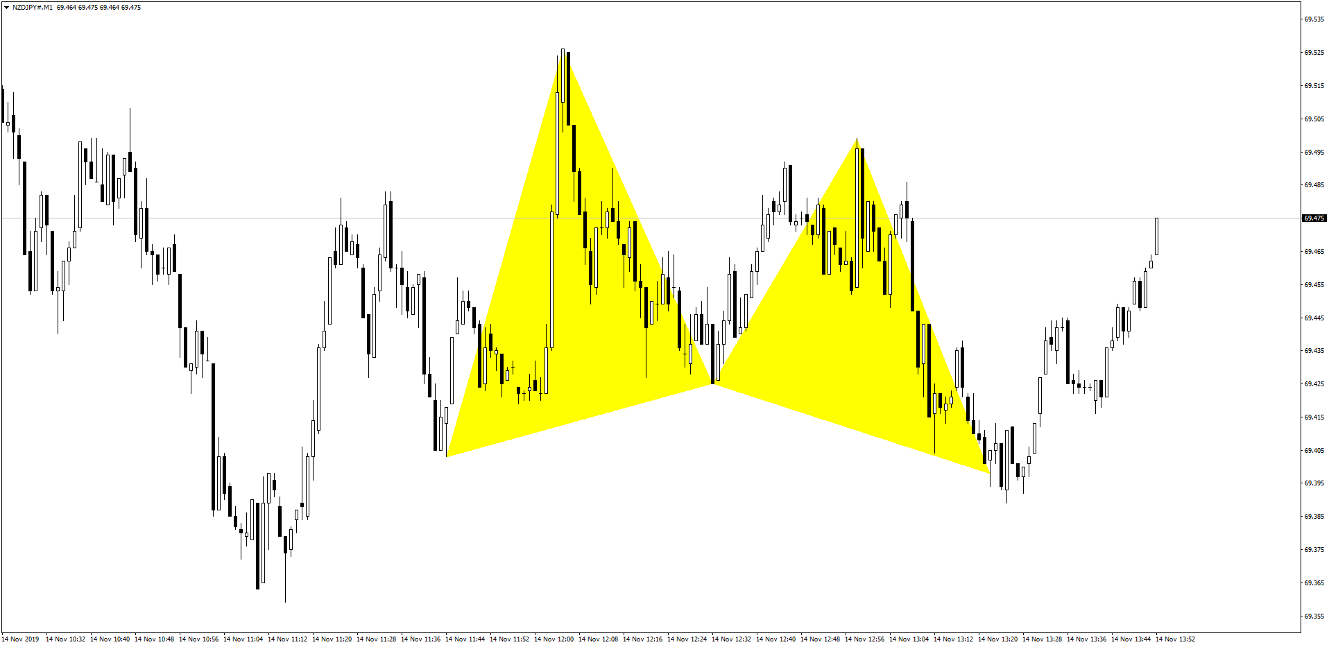 NZDJPY Butterfly Pattern After