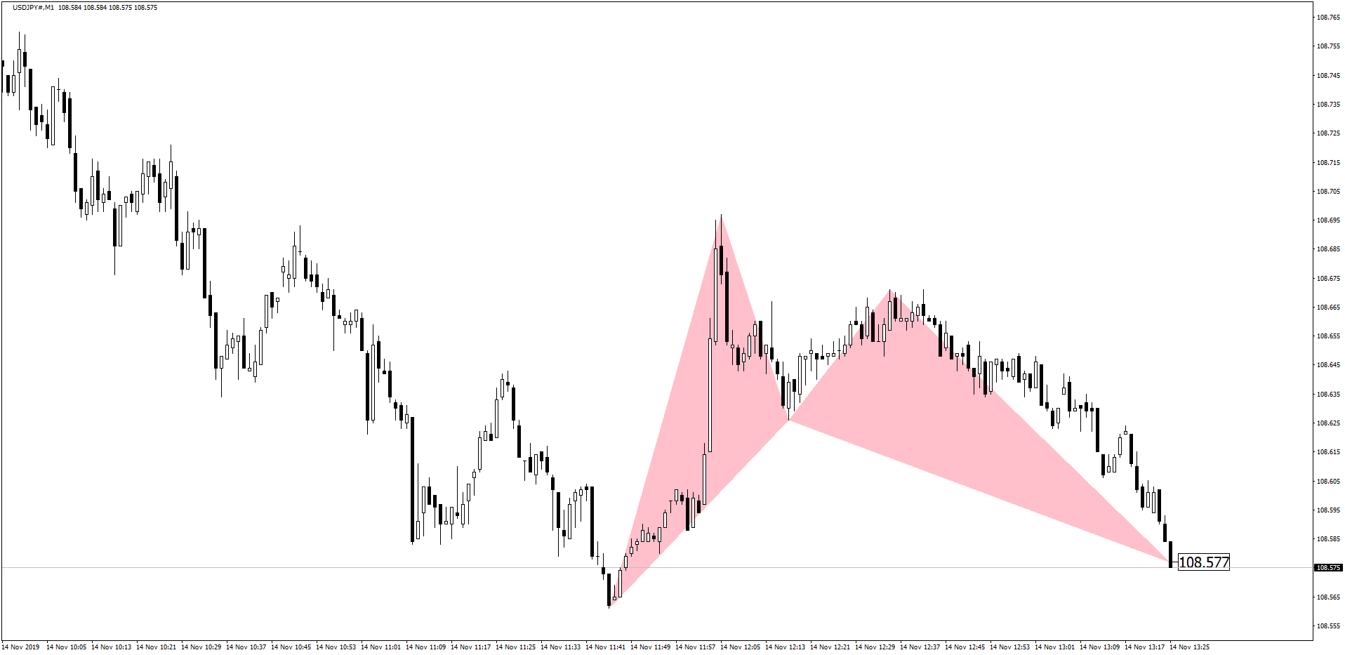 USDJPY Bat Pattern Before