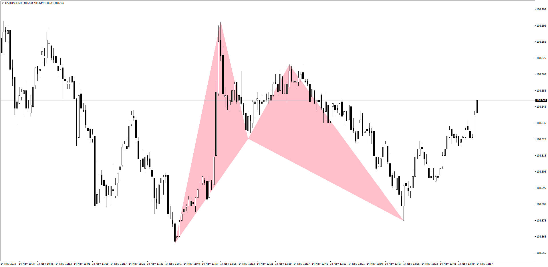 USDJPY Bat Pattern After